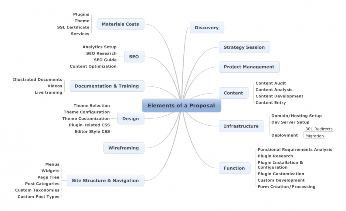 Elements of a Proposal Mind Map